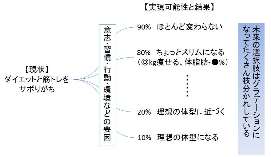 未来の選択肢の図